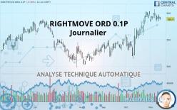 RIGHTMOVE ORD 0.1P - Giornaliero