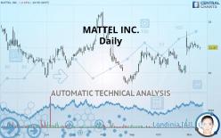 MATTEL INC. - Daily
