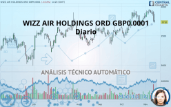 WIZZ AIR HOLDINGS ORD GBP0.0001 - Diario