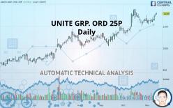 UNITE GRP. ORD 25P - Daily