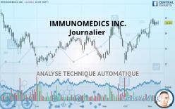 IMMUNOMEDICS INC. - Journalier