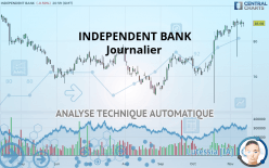 INDEPENDENT BANK - Journalier