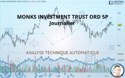 MONKS INVESTMENT TRUST ORD 5P - Journalier