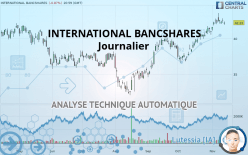 INTERNATIONAL BANCSHARES - Journalier