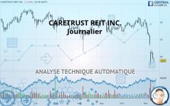 CARETRUST REIT INC. - Journalier
