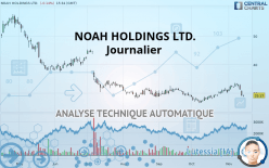 NOAH HOLDINGS LTD. - Journalier