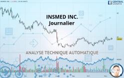 INSMED INC. - Journalier