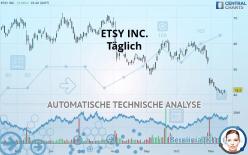 ETSY INC. - Täglich