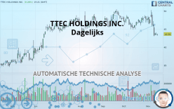 TTEC HOLDINGS INC. - Dagelijks