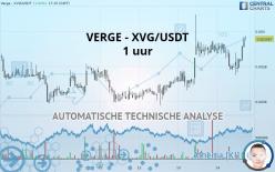 VERGE - XVG/USDT - 1 uur