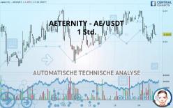 AETERNITY - AE/USDT - 1 Std.