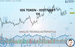 IOS TOKEN - IOST/USDT - 1H