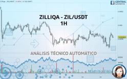 ZILLIQA - ZIL/USDT - 1H