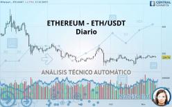 ETHEREUM - ETH/USDT - Diario