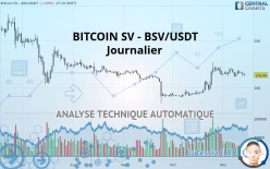 BITCOIN SV - BSV/USDT - Journalier