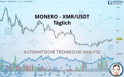 MONERO - XMR/USDT - Täglich