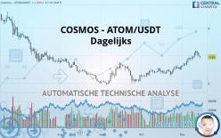 COSMOS - ATOM/USDT - Dagelijks