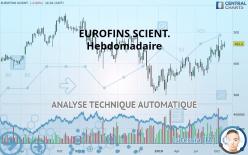 EUROFINS SCIENT. - Wekelijks