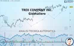 TREX COMPANY INC. - Täglich