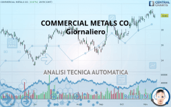COMMERCIAL METALS CO. - Täglich