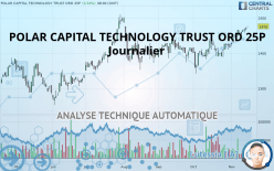 POLAR CAPITAL TECHNOLOGY TRUST ORD 25P - Dagligen