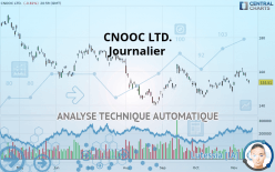 CNOOC LTD. - Dagligen