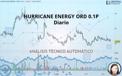 HURRICANE ENERGY ORD 0.1P - Diario