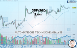 GBP/SGD - 1 tim