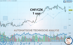 CHF/CZK - 1 tim