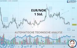EUR/NOK - 1 час