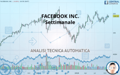FACEBOOK INC. - Veckovis