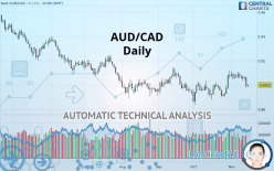 AUD/CAD - Ежедневно