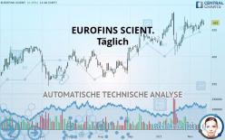EUROFINS SCIENT. - Täglich