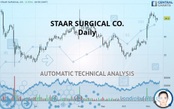 STAAR SURGICAL CO. - Daily