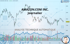 AMAZON.COM INC. - Dagligen