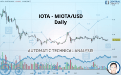 IOTA - MIOTA/USD - Dagligen