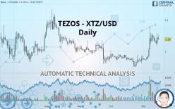 TEZOS - XTZ/USD - Dagligen