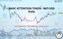 BASIC ATTENTION TOKEN - BAT/USD - Dagligen