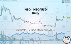 NEO - NEO/USD - Dagligen