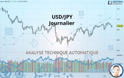 USD/JPY - Ежедневно