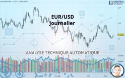 EUR/USD - Ежедневно