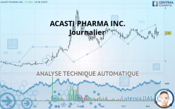 ACASTI PHARMA INC. - Journalier