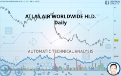 ATLAS AIR WORLDWIDE HLD. - Daily