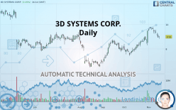 3D SYSTEMS CORP. - 每日