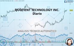 QUOTIENT TECHNOLOGY INC. - Diario