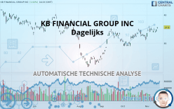KB FINANCIAL GROUP INC - Dagligen