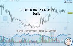 CRYPTO 0X - ZRX/USD - Dagligen