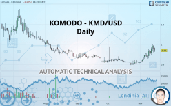 KOMODO - KMD/USD - Dagligen