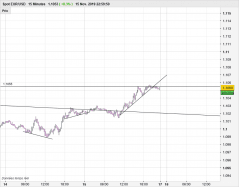 EUR/USD - 15 минут