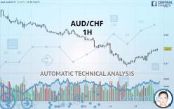 AUD/CHF - 1 час